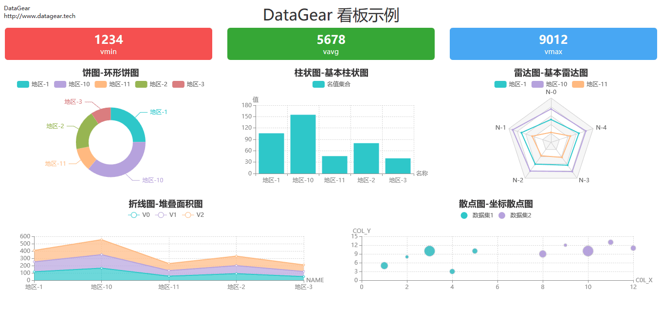 http://datagear.tech/static/screenshot/dashboard-simple.png